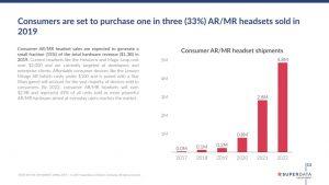 AR/MR ヘッドセットの市場予測の説明・グラフ画像